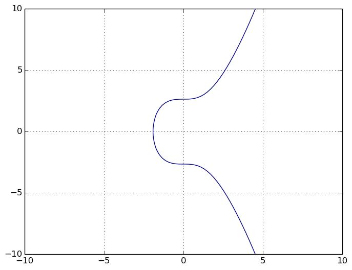Une belle courbe elliptique