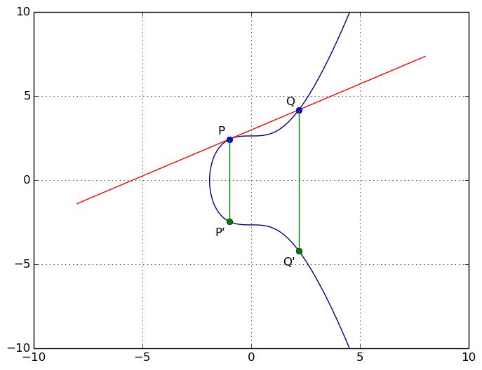 La droite qui passe par P et Q est tangente en P