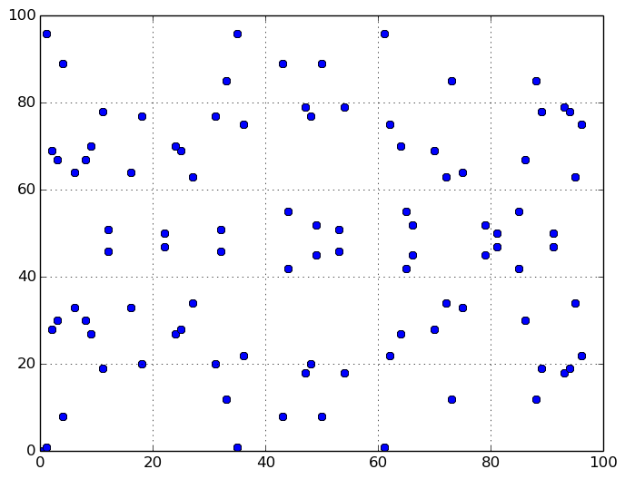 Une courbe elliptique sur un champ fini d'ordre premier