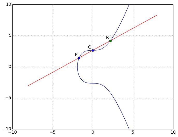 Une droite coupe une courbe elliptique en trois points