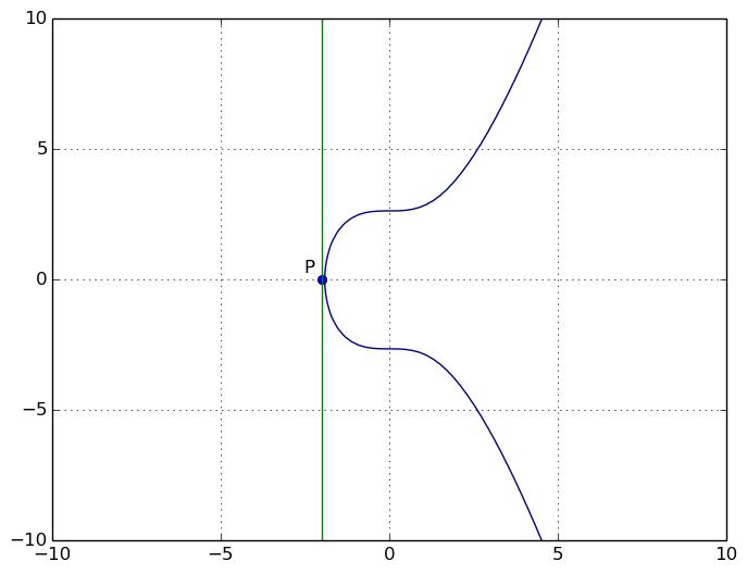 La droite est tangente et verticale