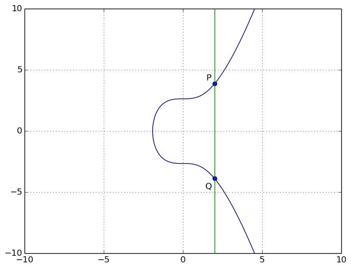 La droite qui passe par P et Q est verticale
