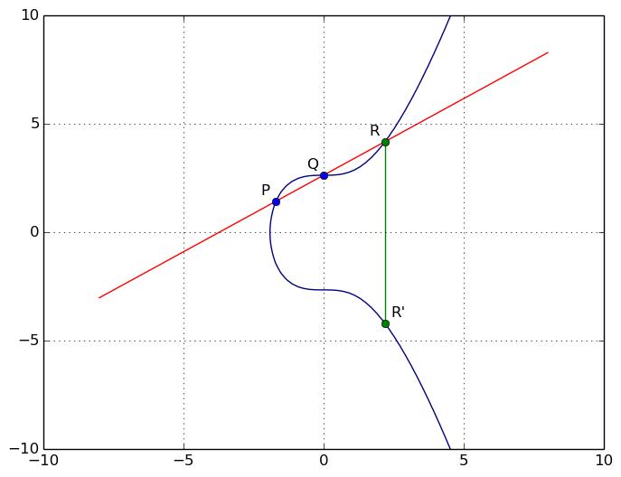 L'addition sur les courbes elliptiques
