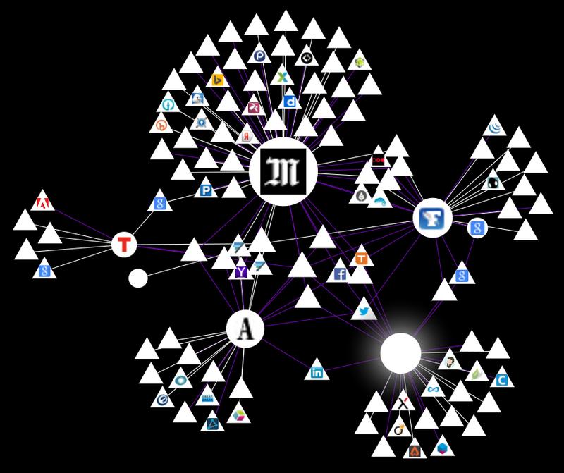 Les trackers révélés par Lightbeam