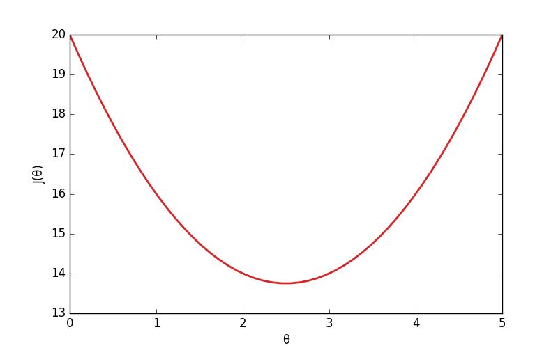 Une fonction de coût représentée sur un graphe