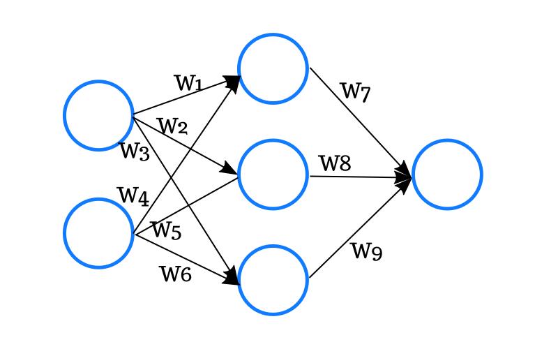 Un réseau de neurones très simple