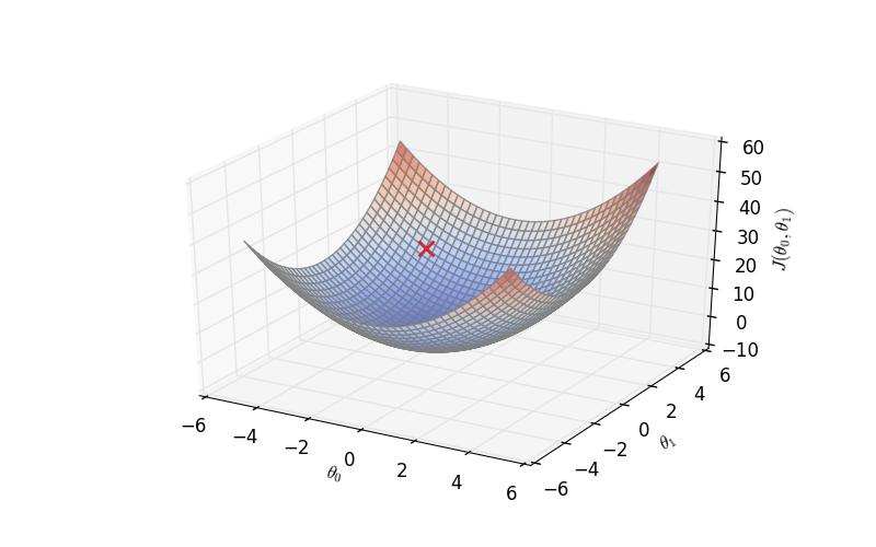 Un graphe en 3d