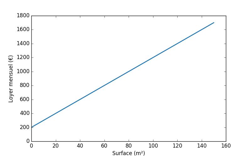Une droite sur un graphe
