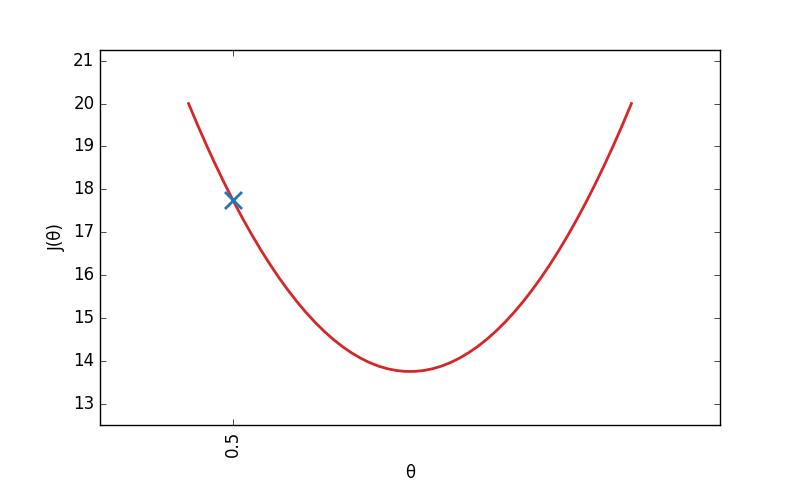 Un point posé sur la courbe d'une fonction de coût