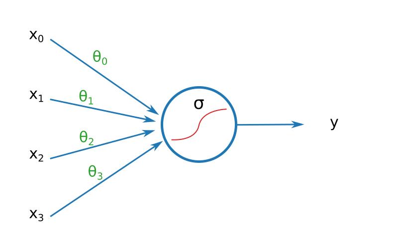 Représentation du modèle h(x): 4 entrées, une fonction sigmoïde, une sortie
