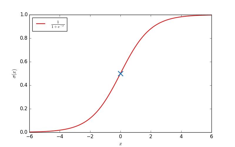 Représentation de la fonction Sigmoïde