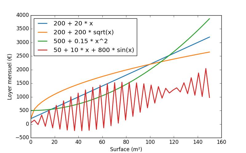 Quelques fonctions tracées sur un graphe