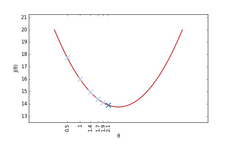 L'algorithme converge vers le minimum de J