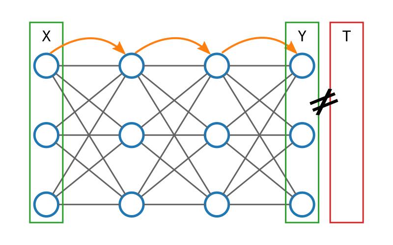 Illustration de l'avancée des calculs dans un réseau de neurones