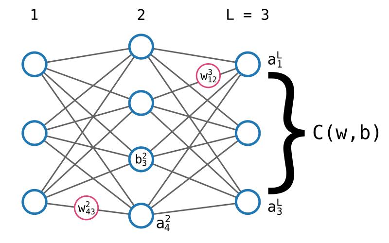 Représentation d'un réseau de neurones qui précise les différentes notations utilisées