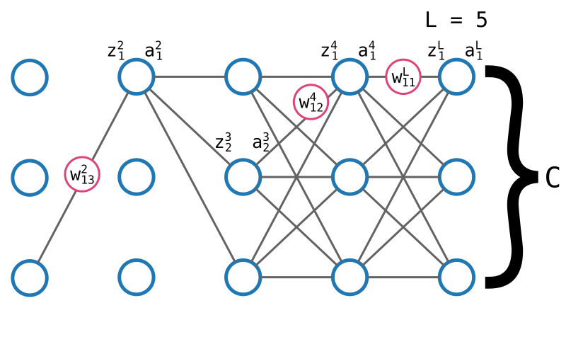 Un réseau de neurone. La modification d'un poids impacte toutes les valeurs qui en dépendent