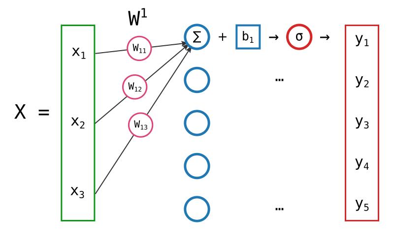 Illustration de la propagation des valeurs dans une couche de neurones