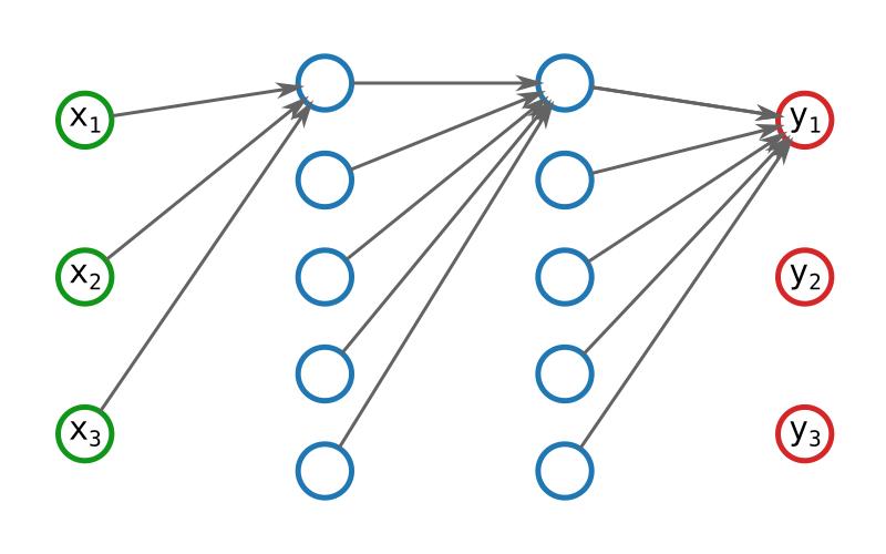 Représentation d'un réseau de neurone