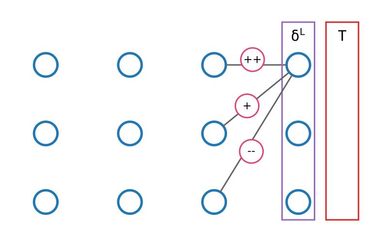 Calcul de l'erreur pour la dernière couche du réseau
