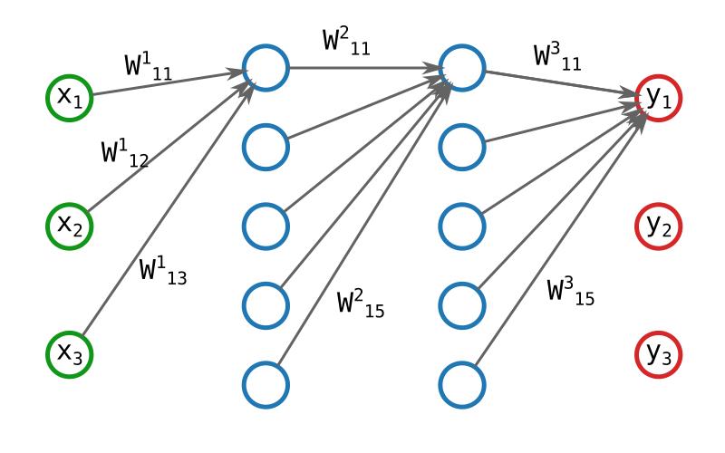 Un réseau de neurone avec le détail des poids