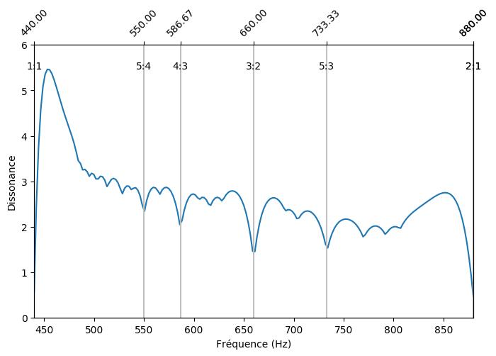 Consonance d'une fréquence dans l'octave 440 ~ 880 Hz par rapport à la fréquence de 440 Hz.