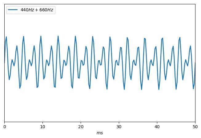 Vibration produite par un intervalle de quinte.