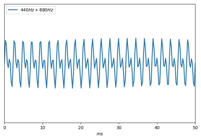 Mesure d'une onde composée de deux ondes superposées de fréquences 440 Hz et 880 Hz. L'amplitude est stable.