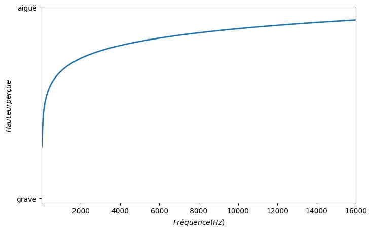 Relation logarithmique entre fréquence d'une note et la hauteur perçue.