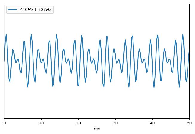 Vibration produite par un intervalle de quarte.
