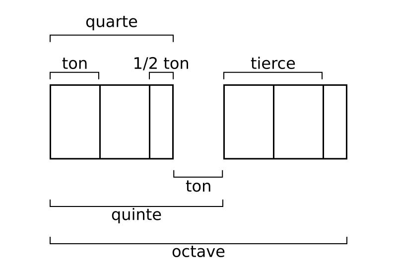 Deux tétracordes formant une octave.