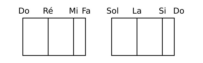 Le nom des notes correspondant au mode Ionien.