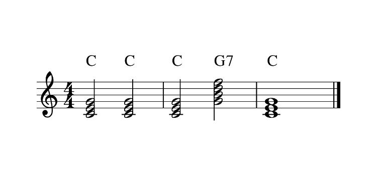 Sur une portée musicale, trois accords C, un accord G7, un accord C.