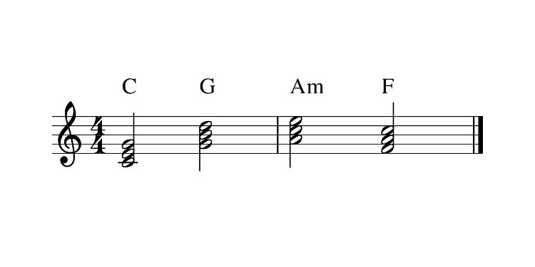 Sur une portée musicale, les accords C, G, Am, F