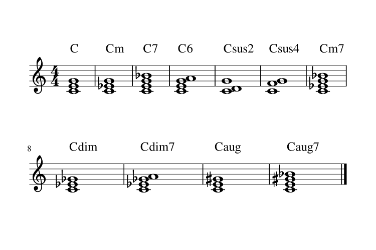 Sur une portée musicale, plusieurs variations d'accords de Do.