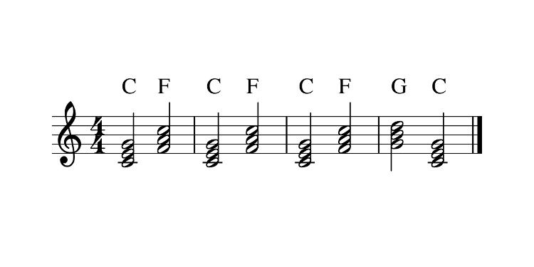Sur une portée musicale, alternance d'accords C, F et G.